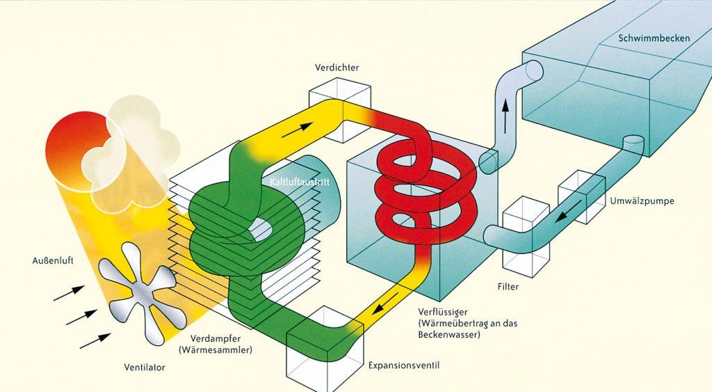 So funktioniert eine Wärmepumpe für Swimmingpools. Grafik: Calorex