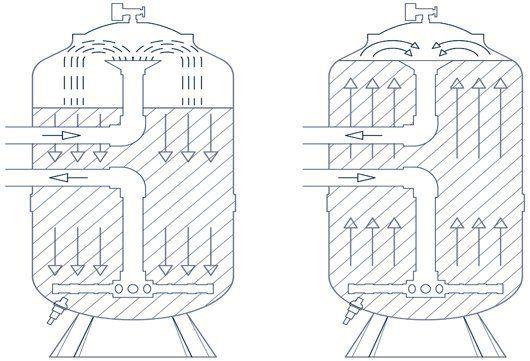Wasser Filter Sopra