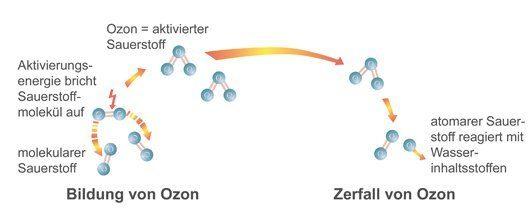 Ozon Brom
