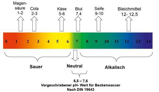 ph Wert Wasser Skala