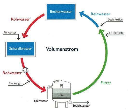 Tintometer Wasserkreislauf