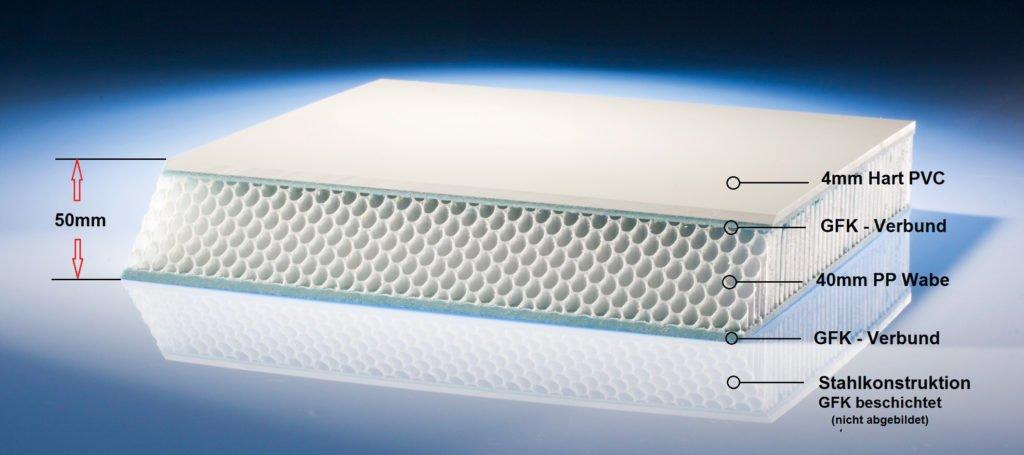 Beckenarten Hart-PVC Fertigbecken Wabenverbundsystem