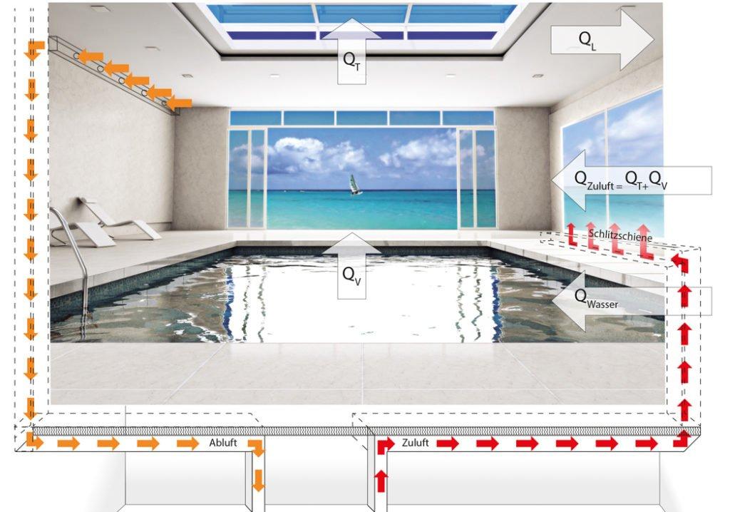 Pool Zubehör Pool Swimmingpool Entfeuchtung Klimagerät Wärmetauscher Luftzirkulation Menerga