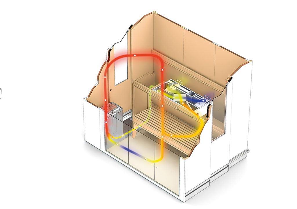 Das Luftzirkulationssystem einer Sauna