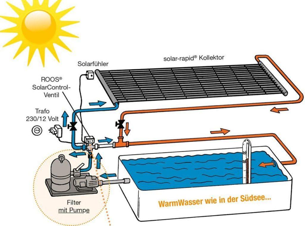 Pool heizen_Schema mit vorhandener Pumpe
