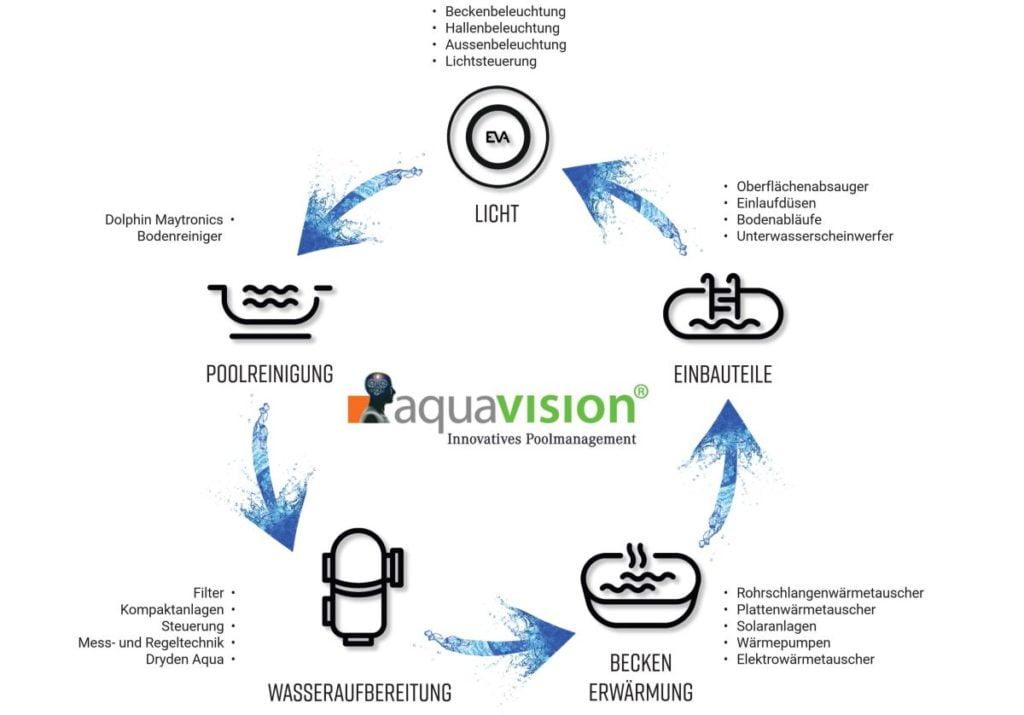 Trübes Poolwasser_Poolmanagementsystem_Aquavision Schaubild