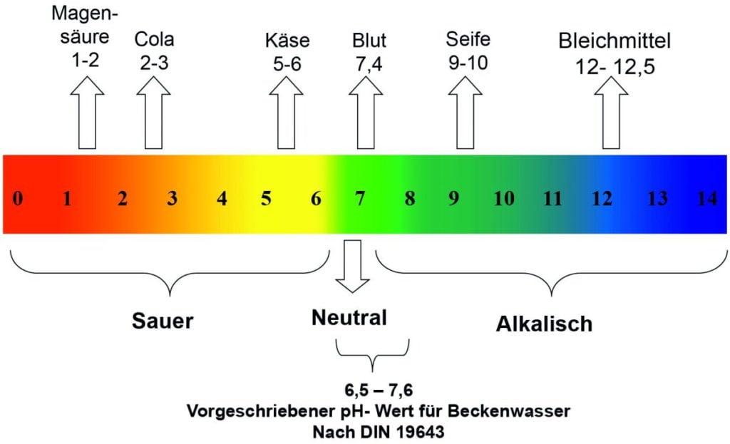 Trübes Poolwasser_pH_Wert